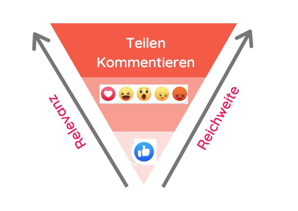 Facebook Marketing: Die Interaktion der Nutzer zeigt, ob ein Beitrag relevant ist